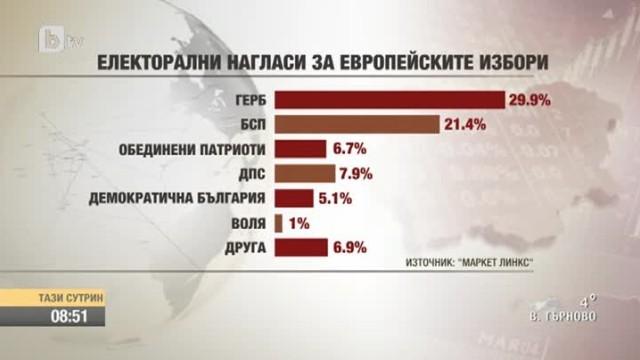 """""""Маркет линкс"""": На евровота Демократична България събира 5,1%"""